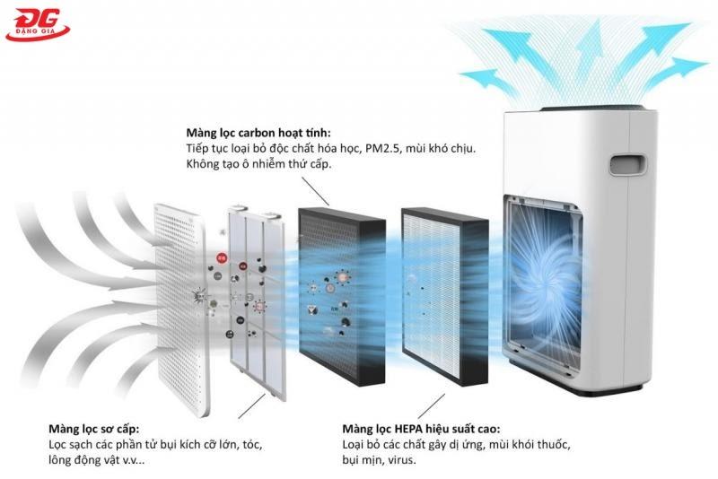 cấu tạo màng lọc của máy nén khí gia đình