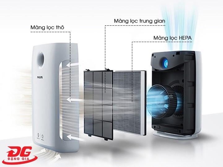 nguyên lý hoạt động máy lọc không khí