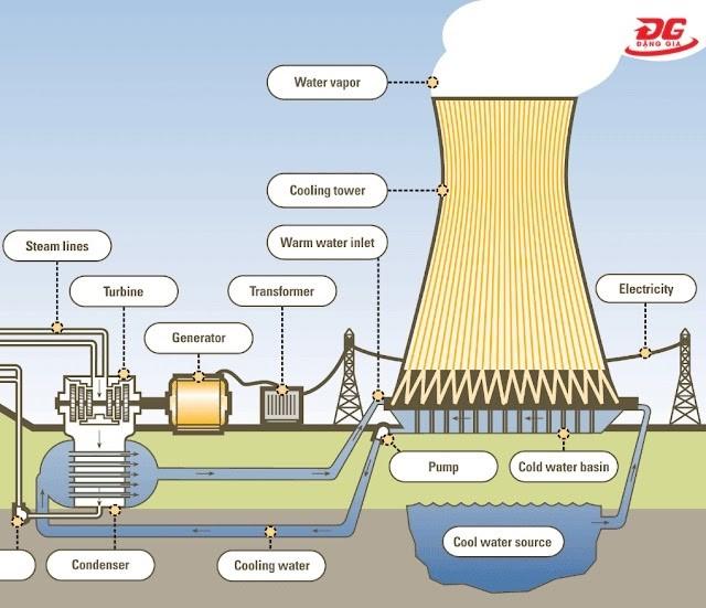 cách chọn tháp giải nhiệt phù hợp