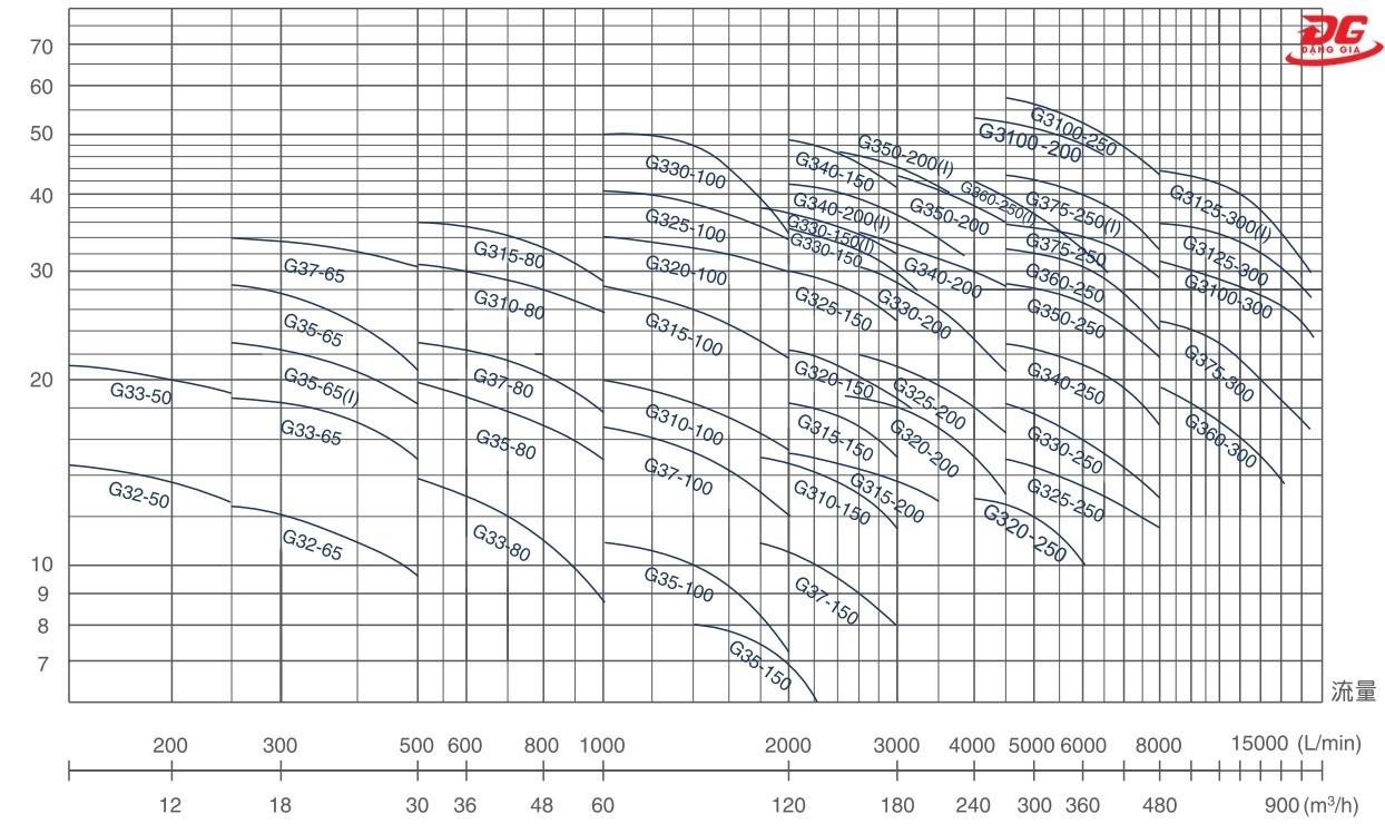 đồ thị quan hệ giữa lưu lượng và áp suất