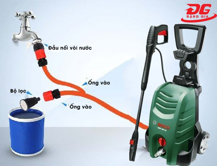 Tính năng tự hút nước của máy rửa xe cao áp Nhật Bản
